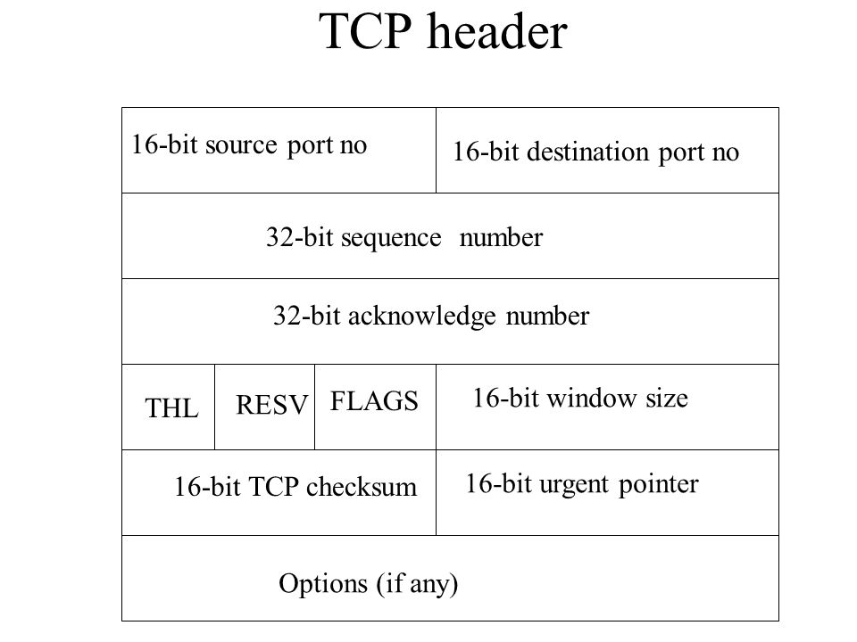 TCP header Options (if any) 16-bit source port no 16-bit destination port no 32-bit sequence number 32-bit acknowledge number 16-bit window size 16-bit urgent pointer THL FLAGS RESV 16-bit TCP checksum