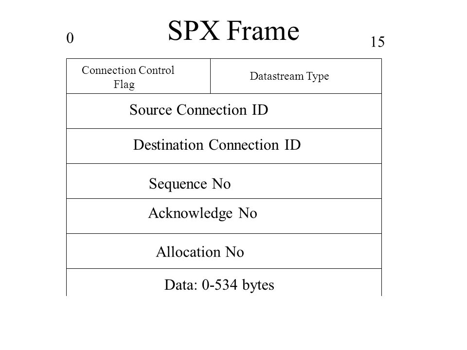 SPX Frame Connection Control Flag Datastream Type Source Connection ID Destination Connection ID Sequence No Acknowledge No Allocation No Data: 0-534 bytes 0 15