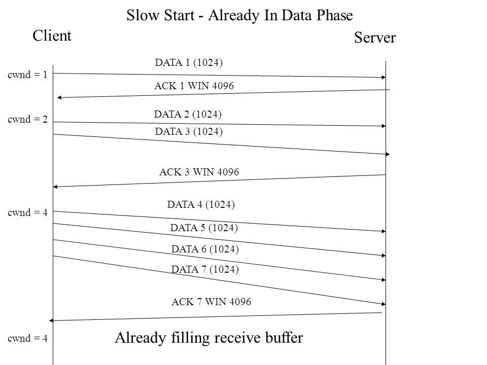 Slow Start - Already In Data Phase Client Server DATA 1 (1024) ACK 1 WIN 4096 DATA 2 (1024) DATA 3 (1024) ACK 3 WIN 4096 DATA 4 (1024) DATA 5 (1024) D
