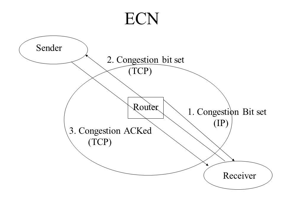 ECN Sender Router Receiver 1. Congestion Bit set (IP) 2. Congestion bit set (TCP) 3. Congestion ACKed (TCP)