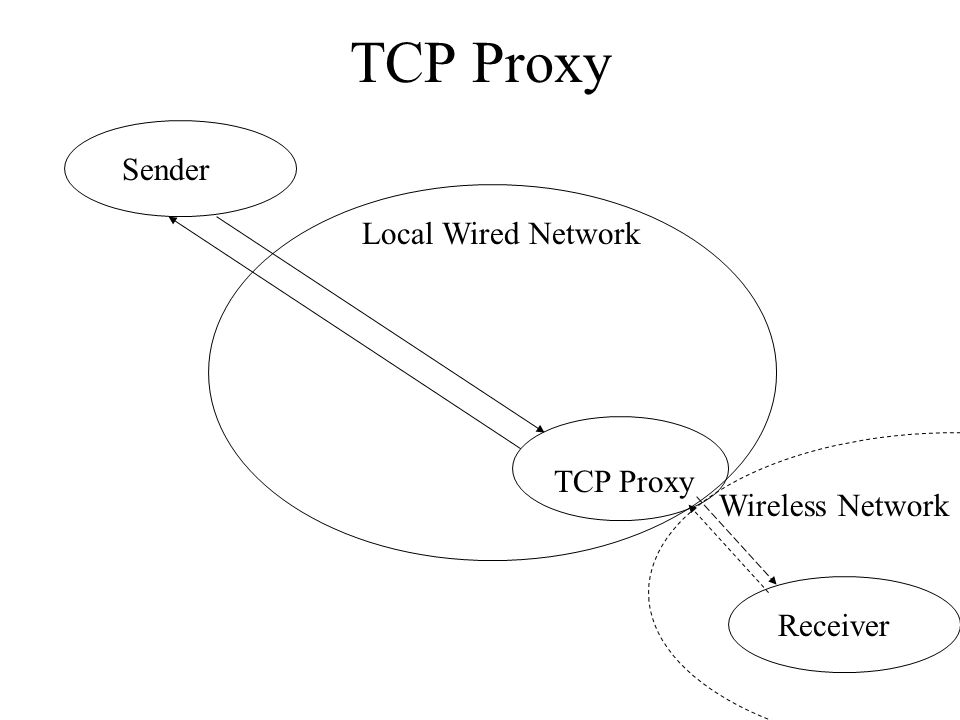 TCP Proxy Sender Receiver TCP Proxy Wireless Network Local Wired Network