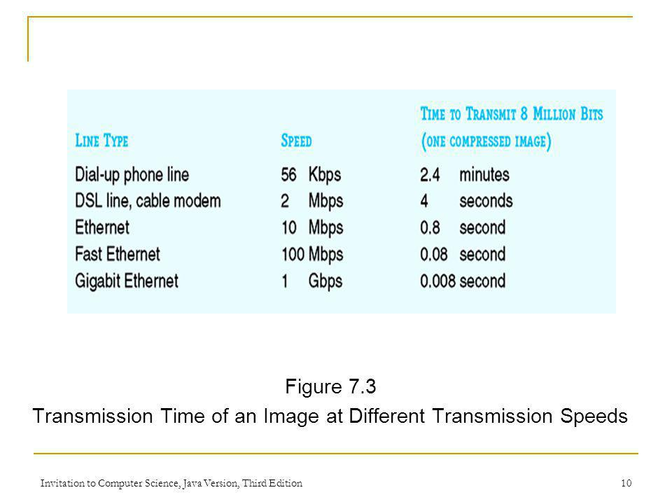 Invitation to Computer Science, Java Version, Third Edition 10 Figure 7.3 Transmission Time of an Image at Different Transmission Speeds