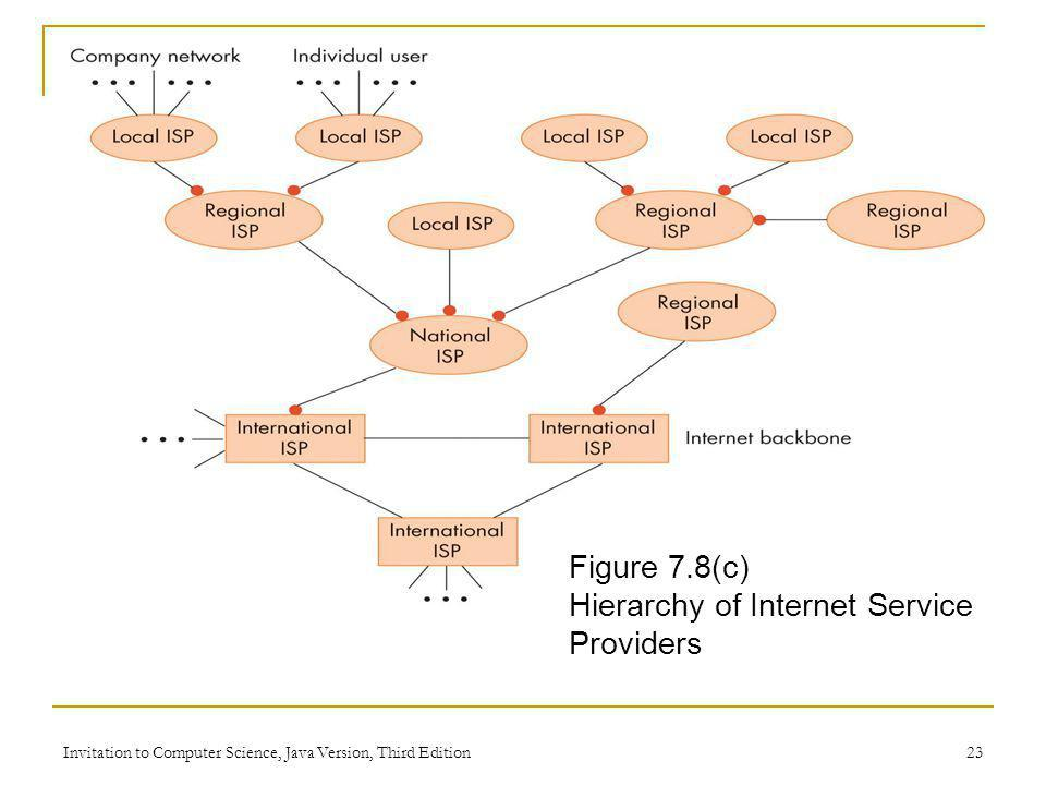 Invitation to Computer Science, Java Version, Third Edition 23 Figure 7.8(c) Hierarchy of Internet Service Providers