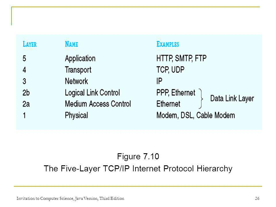Invitation to Computer Science, Java Version, Third Edition 26 Figure 7.10 The Five-Layer TCP/IP Internet Protocol Hierarchy