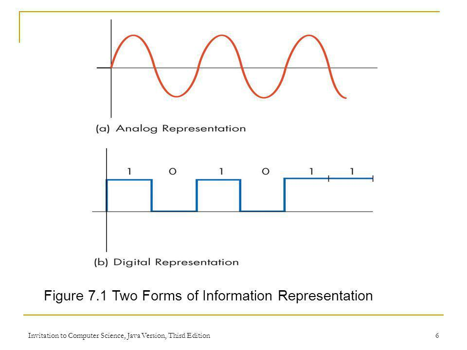 Invitation to Computer Science, Java Version, Third Edition 6 Figure 7.1 Two Forms of Information Representation