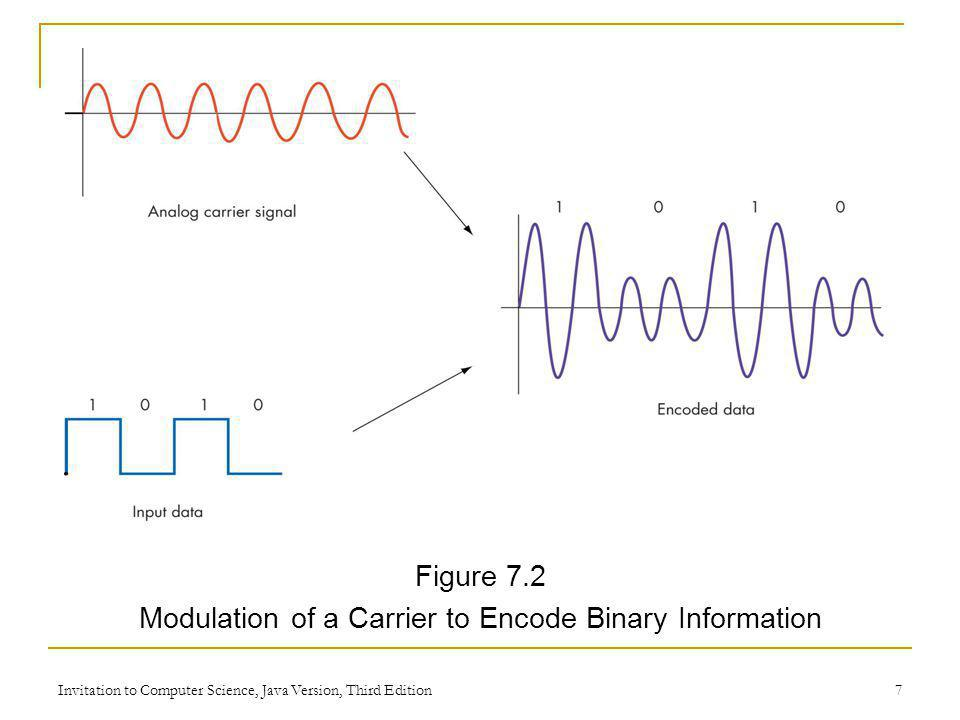 Invitation to Computer Science, Java Version, Third Edition 7 Figure 7.2 Modulation of a Carrier to Encode Binary Information