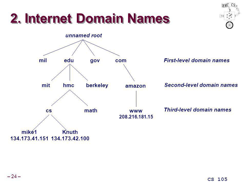 – 24 – CS 105 2. Internet Domain Names miledugovcom hmcberkeleymit csmath mike1 134.173.41.151 unnamed root Knuth 134.173.42.100 amazon www 208.216.18
