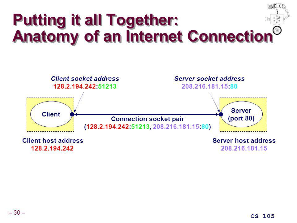 – 30 – CS 105 Putting it all Together: Anatomy of an Internet Connection Connection socket pair (128.2.194.242:51213, 208.216.181.15:80) Server (port 80) Client Client socket address 128.2.194.242:51213 Server socket address 208.216.181.15:80 Client host address 128.2.194.242 Server host address 208.216.181.15