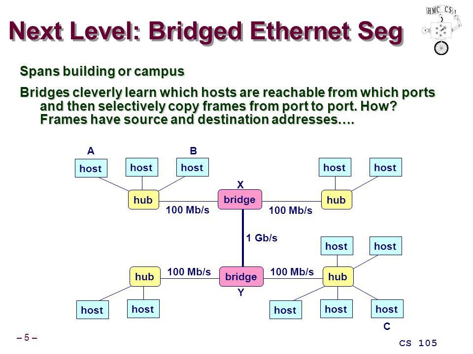 – 5 – CS 105 Next Level: Bridged Ethernet Seg Spans building or campus Bridges cleverly learn which hosts are reachable from which ports and then selectively copy frames from port to port.