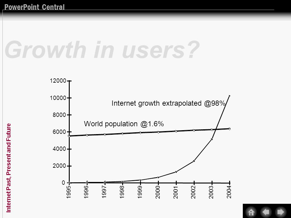 PowerPoint Central Internet Past, Present and Future Growth in users.