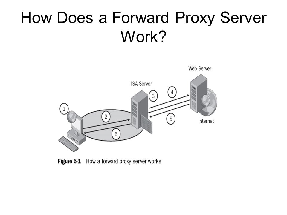 How Does a Forward Proxy Server Work?