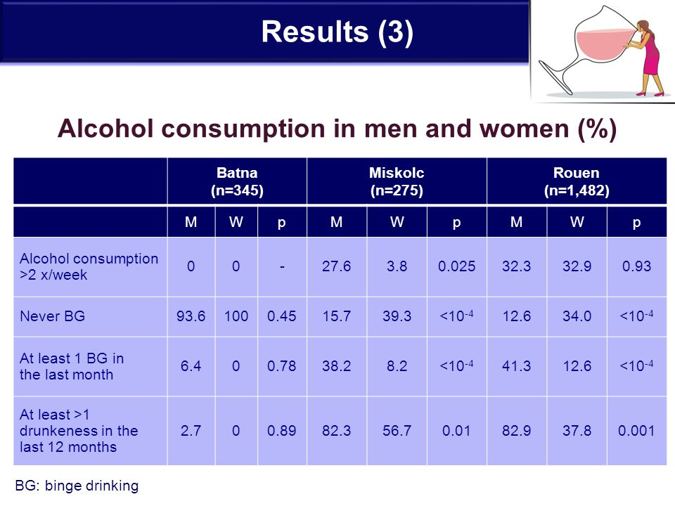 Results (3) Alcohol consumption in men and women (%) Batna (n=345) Miskolc (n=275) Rouen (n=1,482) MWpMWpMWp Alcohol consumption >2 x/week 00-27.63.80.02532.332.90.93 Never BG93.61000.4515.739.3<10 -4 12.634.0<10 -4 At least 1 BG in the last month 6.400.7838.28.2<10 -4 41.312.6<10 -4 At least >1 drunkeness in the last 12 months 2.700.8982.356.70.0182.937.80.001 BG: binge drinking
