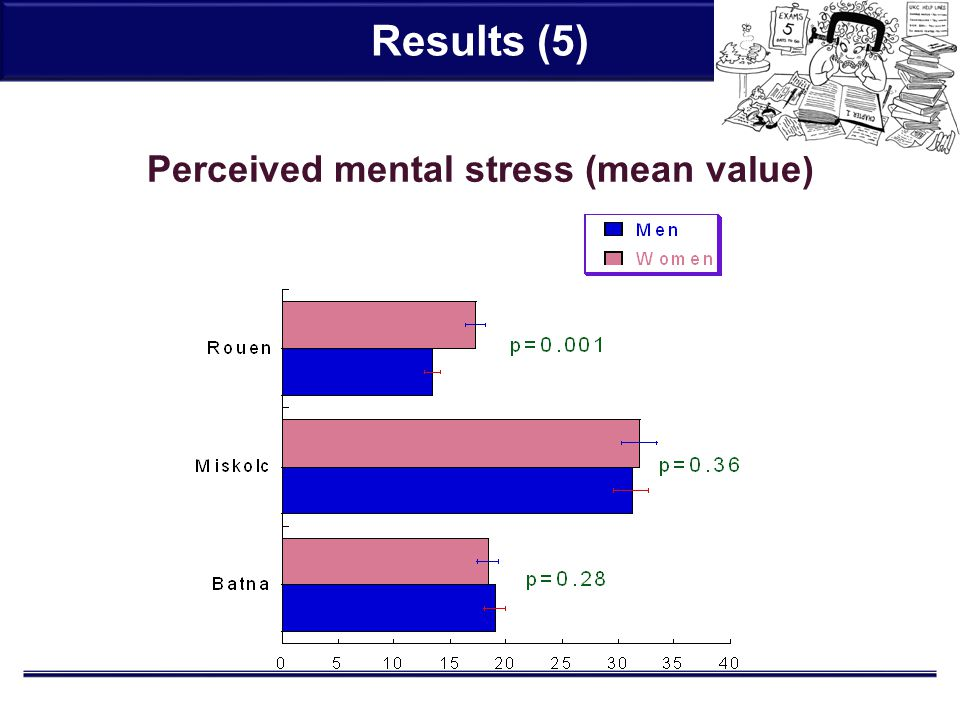 Results (5) Perceived mental stress (mean value)
