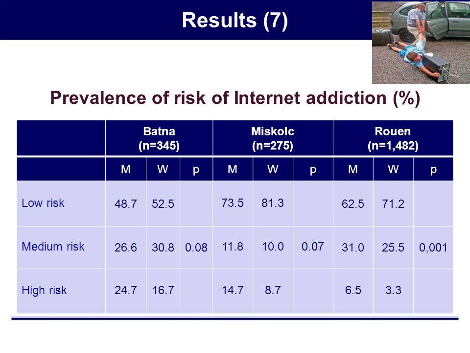 Results (7) Prevalence of risk of Internet addiction (%) Batna (n=345) Miskolc (n=275) Rouen (n=1,482) MWpMWpMWp Low risk 48.752.5 73.581.3 62.571.2 Medium risk 26.630.80.08 11.810.00.07 31.025.50,001 High risk24.716.714.78.76.53.3