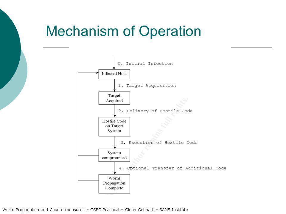 Mechanism of Operation Worm Propagation and Countermeasures – GSEC Practical – Glenn Gebhart – SANS Institute