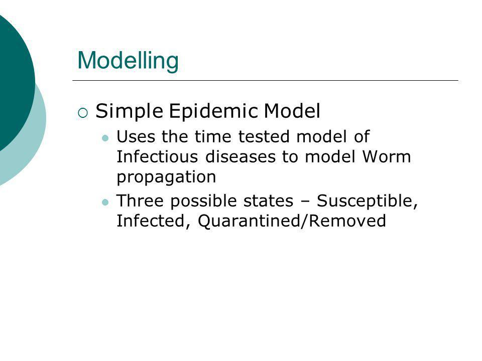 Modelling Simple Epidemic Model Uses the time tested model of Infectious diseases to model Worm propagation Three possible states – Susceptible, Infected, Quarantined/Removed