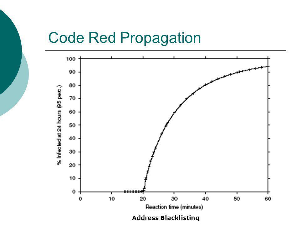 Code Red Propagation Address Blacklisting
