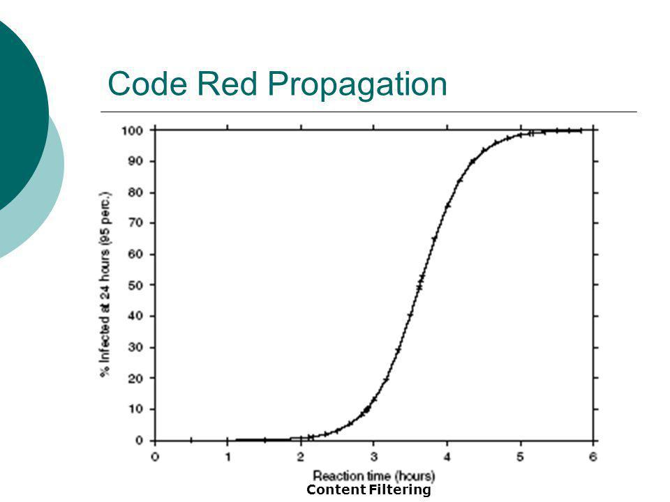 Code Red Propagation Content Filtering