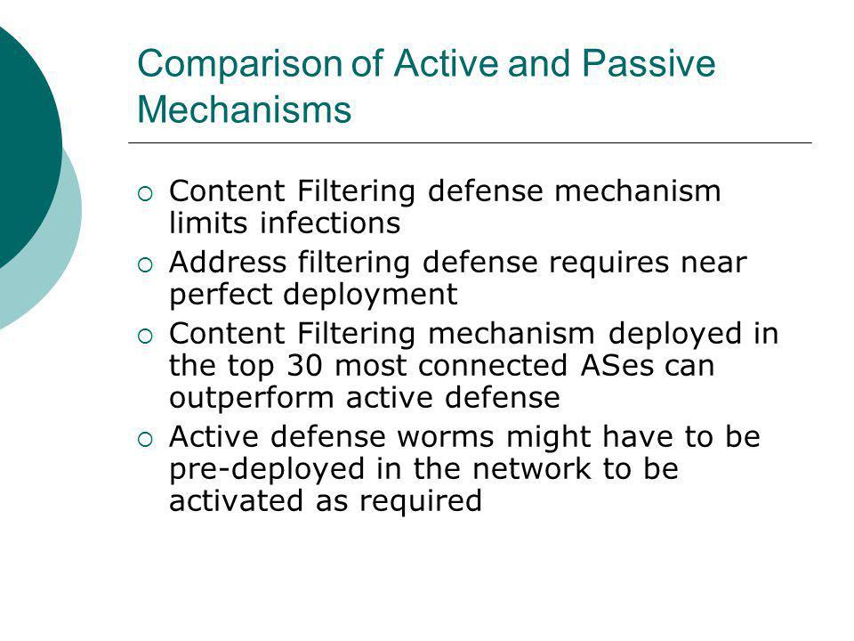 Comparison of Active and Passive Mechanisms Content Filtering defense mechanism limits infections Address filtering defense requires near perfect deployment Content Filtering mechanism deployed in the top 30 most connected ASes can outperform active defense Active defense worms might have to be pre-deployed in the network to be activated as required