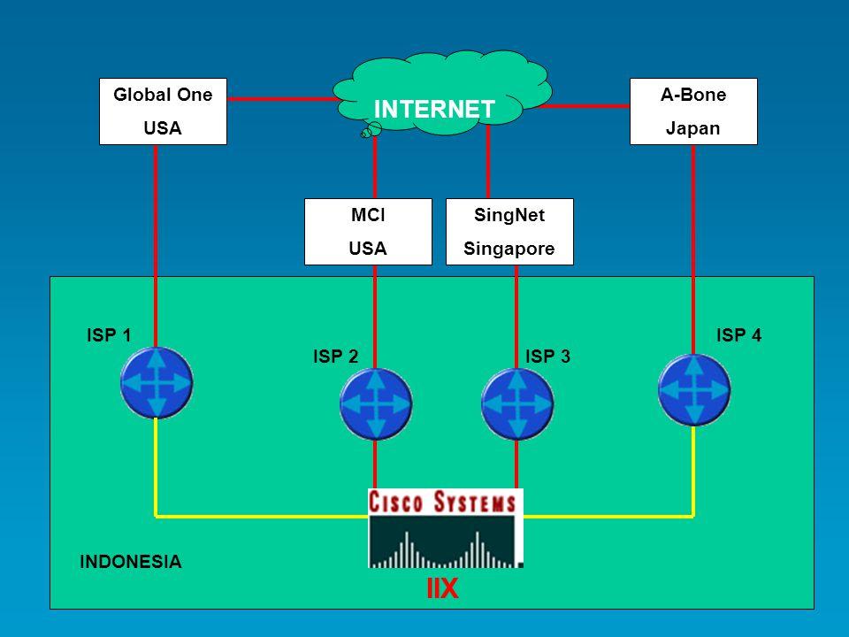 Global One USA MCI USA A-Bone Japan SingNet Singapore INTERNET ISP 1 ISP 2ISP 3 ISP 4 INDONESIA IIX