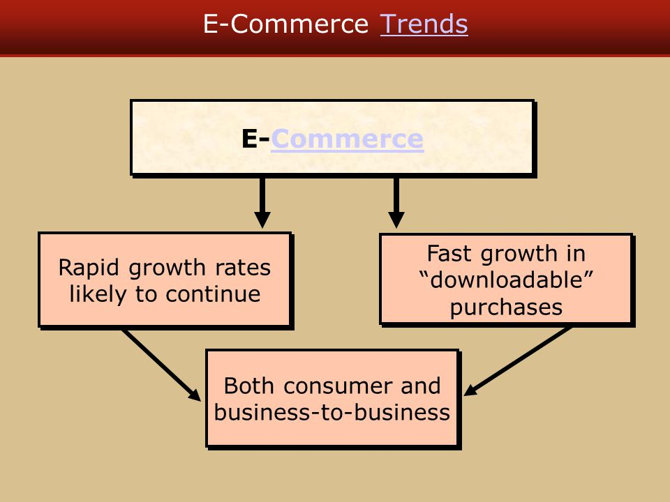 E-Commerce TrendsTrends E-CommerceCommerce E-CommerceCommerce Both consumer and business-to-business Rapid growth rates likely to continue Fast growth