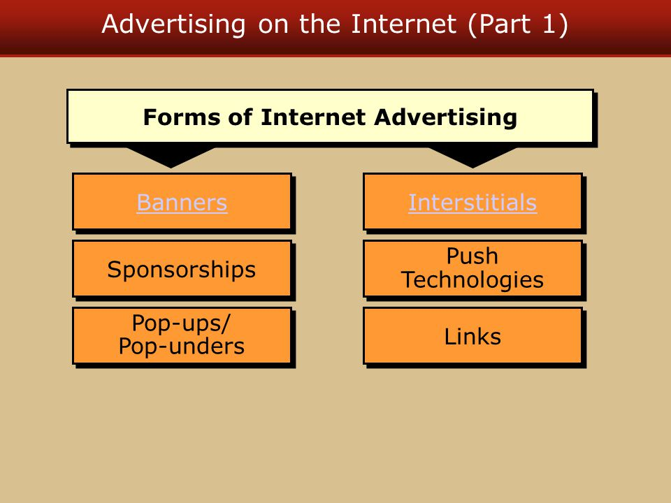 Advertising on the Internet (Part 1) Banners Sponsorships Pop-ups/ Pop-unders Push Technologies Links Interstitials Forms of Internet Advertising