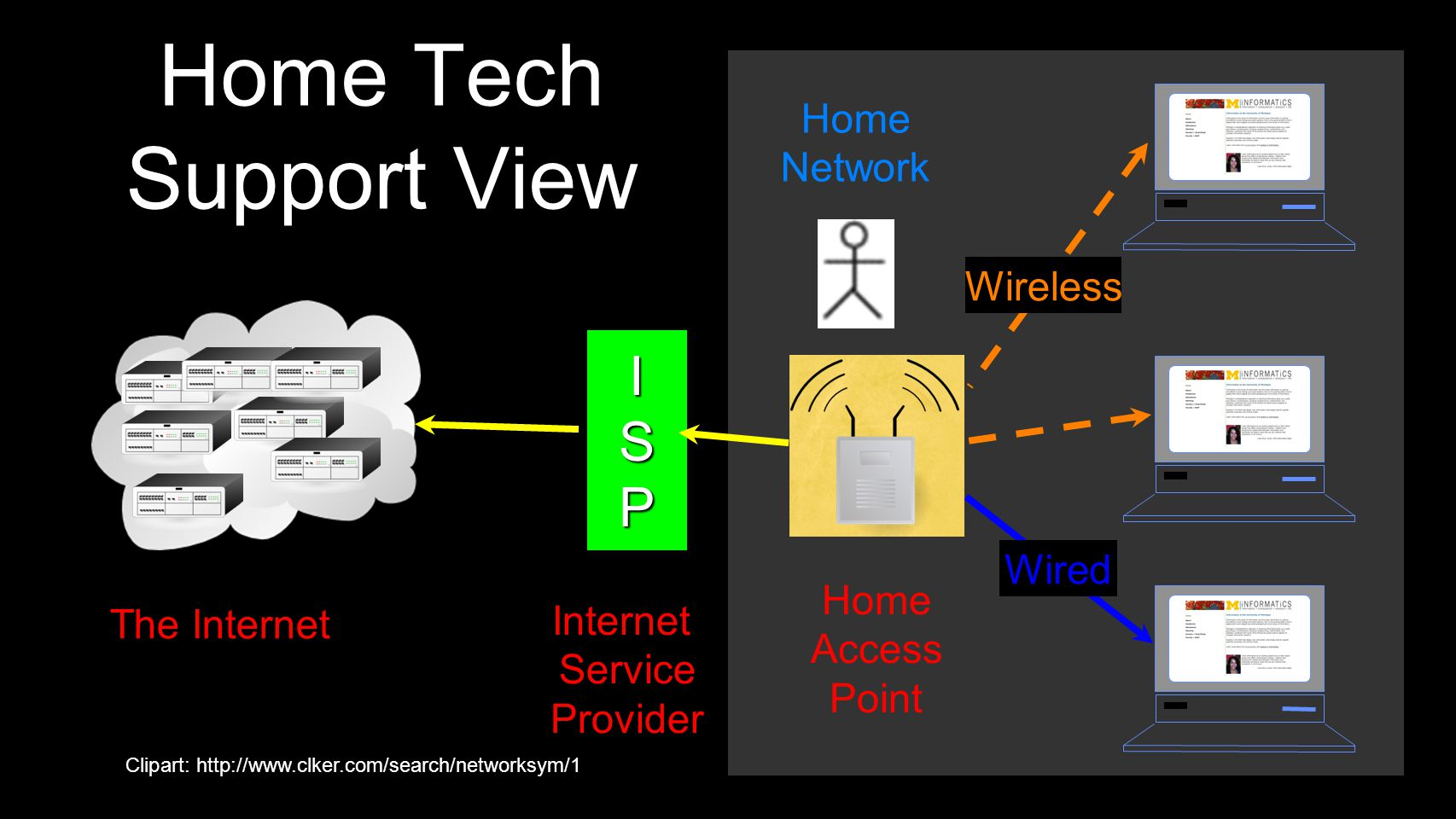 Local Network Web Vendor View The Internet...