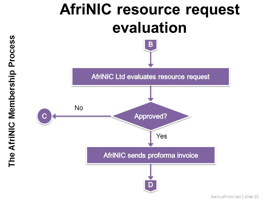 AfriNIC resource request evaluation learn.afrinic.net | slide 25 Yes No