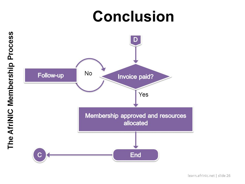 Conclusion learn.afrinic.net | slide 26 Yes No