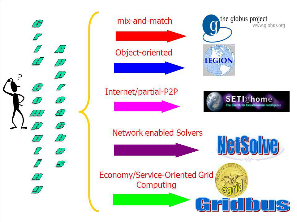 mix-and-match Object-oriented Internet/partial-P2P Network enabled Solvers Economy/Service-Oriented Grid Computing