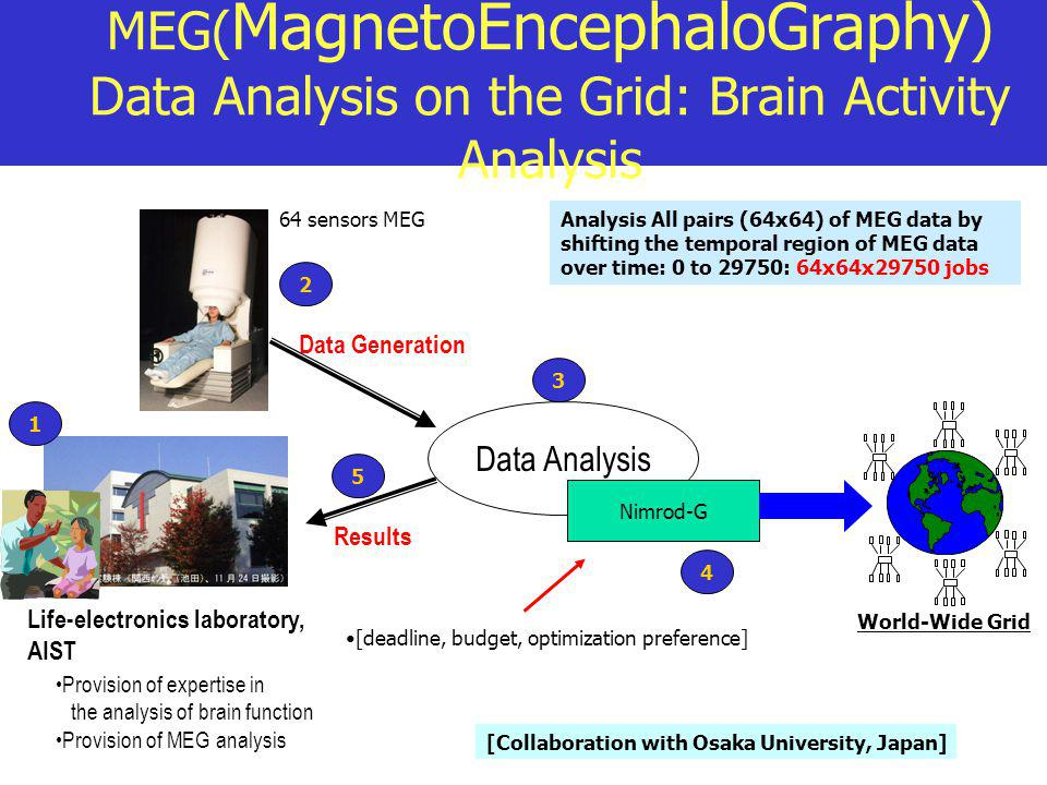 MEG( MagnetoEncephaloGraphy) Data Analysis on the Grid: Brain Activity Analysis Life-electronics laboratory, AIST Data Analysis Provision of expertise in the analysis of brain function Provision of MEG analysis Data Generation Nimrod-G 64 sensors MEG Results Analysis All pairs (64x64) of MEG data by shifting the temporal region of MEG data over time: 0 to 29750: 64x64x29750 jobs World-Wide Grid [deadline, budget, optimization preference] 1 5 4 3 2 [Collaboration with Osaka University, Japan]