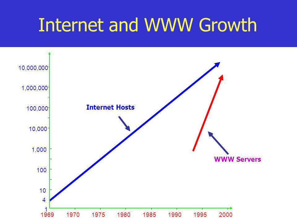 Internet and WWW Growth 1 10,000 100,000 1,000,000 10,000,000 19691970197519801985199019952000 10 100 1,000 4 Internet Hosts WWW Servers