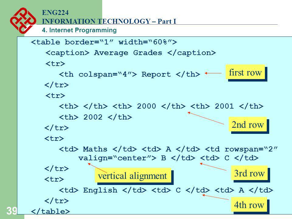 39 Average Grades Report 2000 2001 2002 Maths A B C English C A ENG224 INFORMATION TECHNOLOGY – Part I 4. Internet Programming first row 2nd row 3rd r