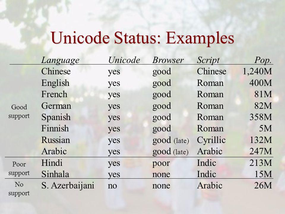 Unicode Status: Examples Language Chinese English French German Spanish Finnish Russian Arabic Hindi Sinhala S.