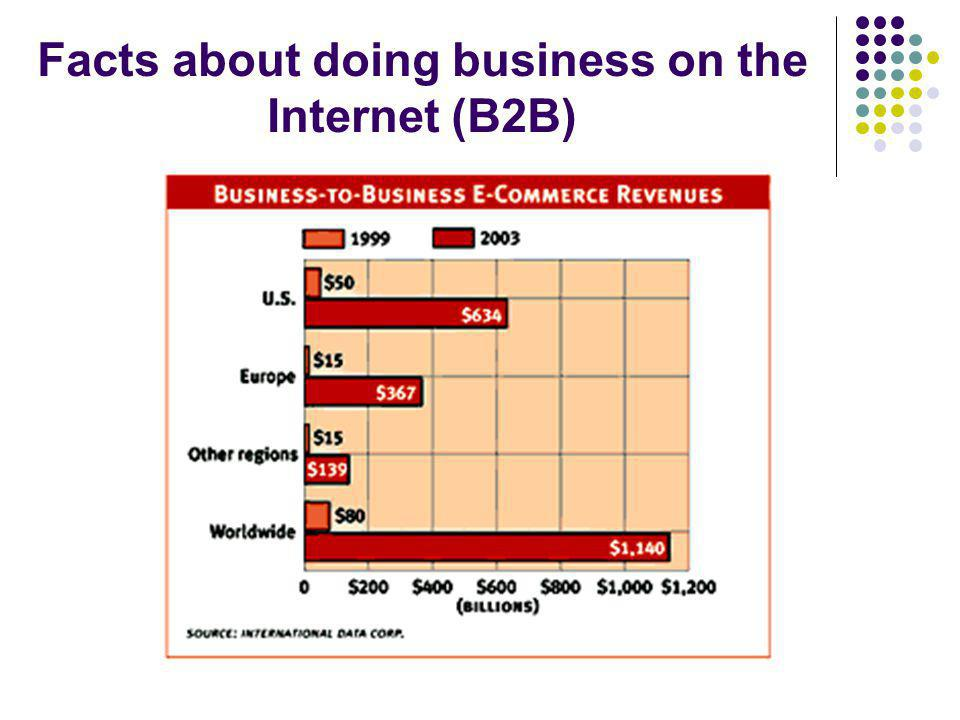 Facts about doing business on the Internet (B2B)