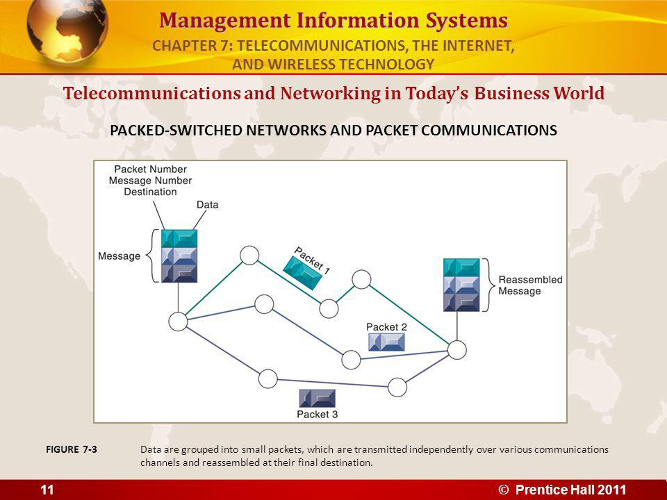 Management Information Systems Telecommunications and Networking in Todays Business World PACKED-SWITCHED NETWORKS AND PACKET COMMUNICATIONS Data are grouped into small packets, which are transmitted independently over various communications channels and reassembled at their final destination.