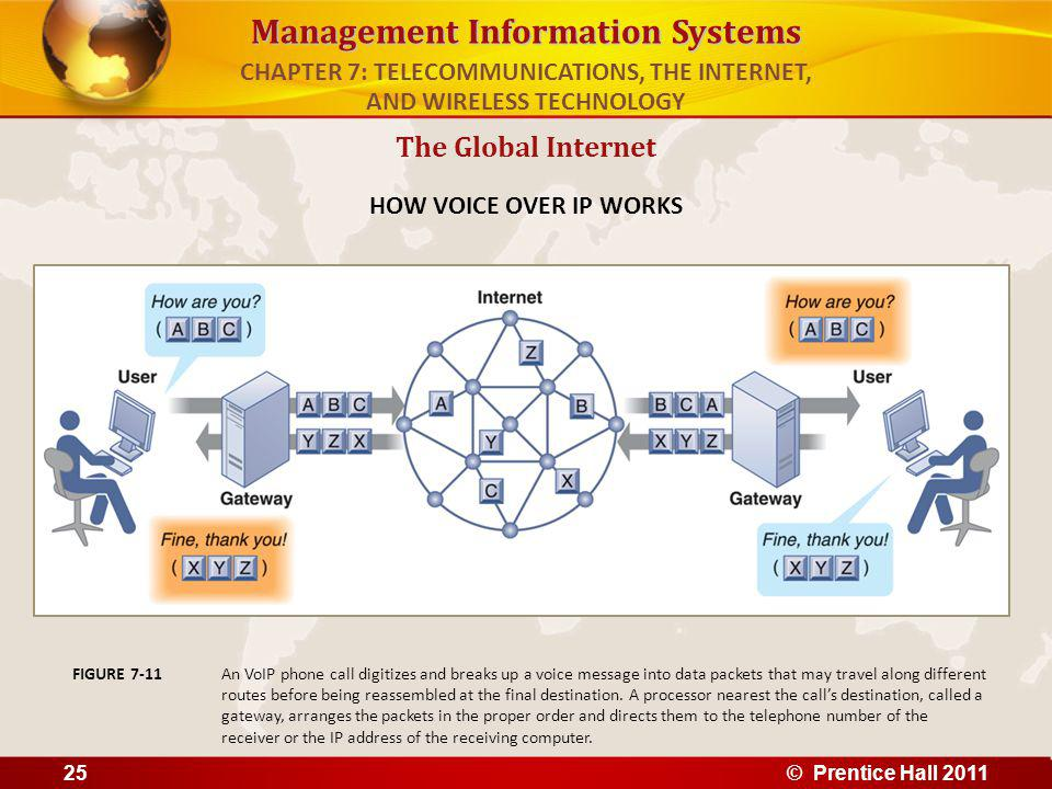 Management Information Systems The Global Internet HOW VOICE OVER IP WORKS An VoIP phone call digitizes and breaks up a voice message into data packets that may travel along different routes before being reassembled at the final destination.