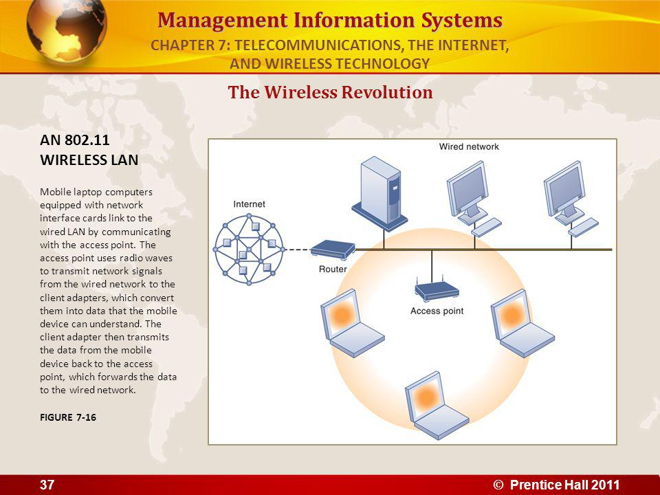 Management Information Systems The Wireless Revolution AN 802.11 WIRELESS LAN Mobile laptop computers equipped with network interface cards link to th