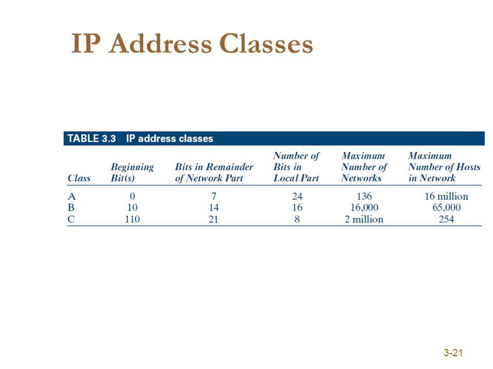 3-21 IP Address Classes