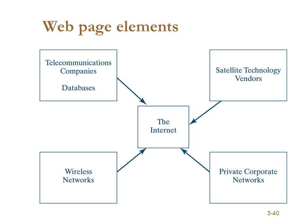3-40 Web page elements