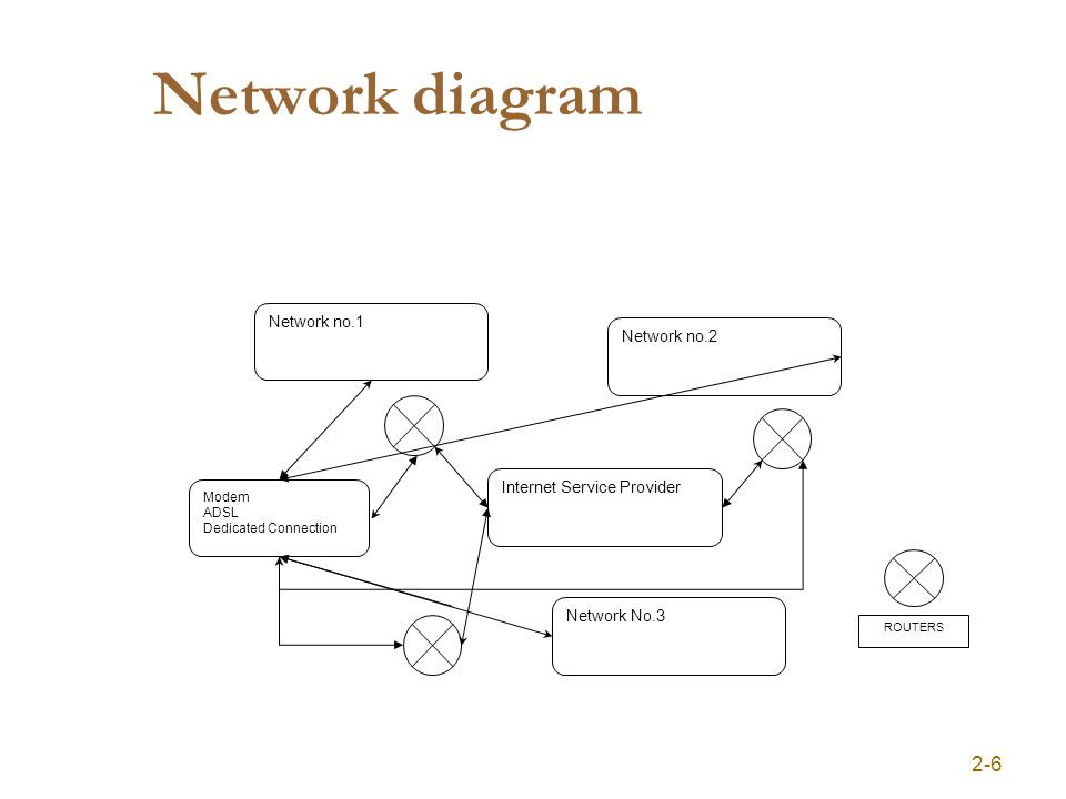 Network diagram 2-6 Network no.1 Internet Service Provider Network no.2 Network No.3 Modem ADSL Dedicated Connection ROUTERS