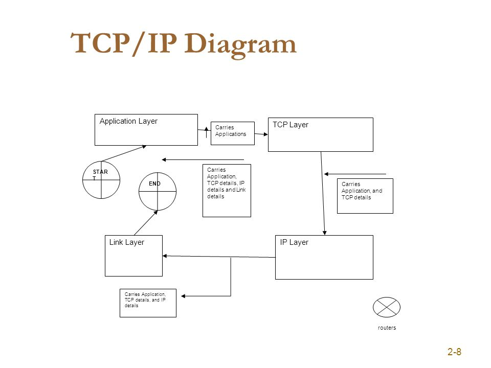 TCP/IP Diagram 2-8 Application Layer TCP Layer IP LayerLink Layer Carries Applications Carries Application, and TCP details Carries Application, TCP details, and IP details STAR T END Carries Application, TCP details, IP details and Link details routers