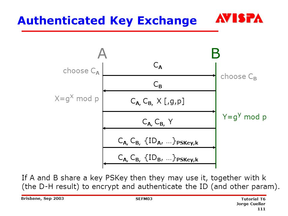 111 SEFM03 Tutorial T6 Jorge Cuellar Brisbane, Sep 2003 Authenticated Key Exchange AB Y=g y mod p C A, C B, Y X=g x mod p C A, C B, X [,g,p] choose C