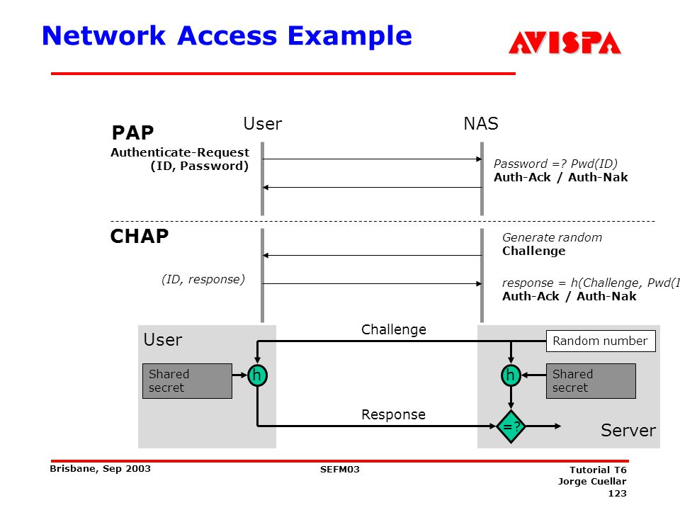 123 SEFM03 Tutorial T6 Jorge Cuellar Brisbane, Sep 2003 NAS Password =? Pwd(ID) Auth-Ack / Auth-Nak User Generate random Challenge PAP CHAP (ID, respo