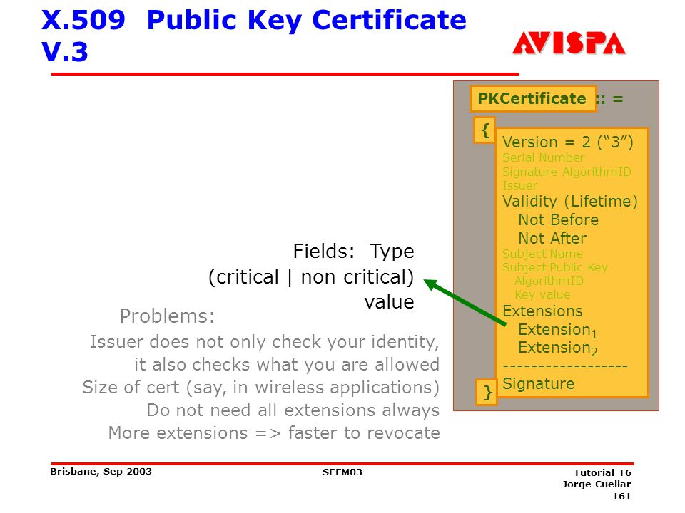 161 SEFM03 Tutorial T6 Jorge Cuellar Brisbane, Sep 2003 X.509 Public Key Certificate V.3 PKCertificate :: = { Version = 2 (3) Serial Number Signature