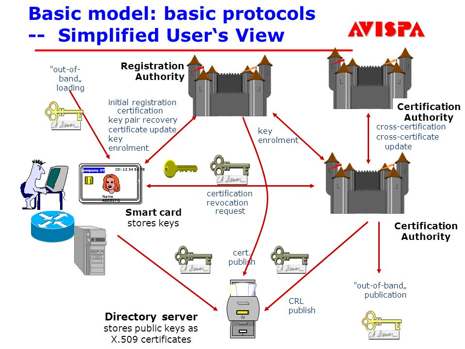 167 SEFM03 Tutorial T6 Jorge Cuellar Brisbane, Sep 2003 Basic model: basic protocols -- Simplified Users View certification revocation request