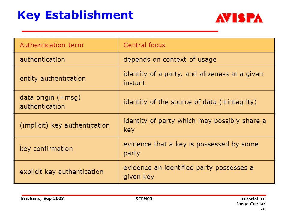 20 SEFM03 Tutorial T6 Jorge Cuellar Brisbane, Sep 2003 Key Establishment Authentication termCentral focus authenticationdepends on context of usage en