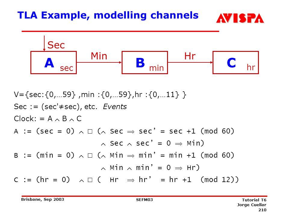 210 SEFM03 Tutorial T6 Jorge Cuellar Brisbane, Sep 2003 TLA Example, modelling channels V={sec:{0,…59},min :{0,…59},hr :{0,…11} } Sec := (sec'sec), et
