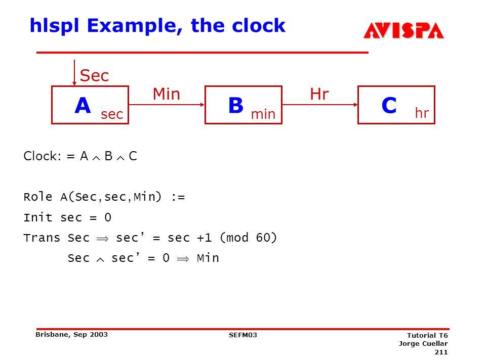 211 SEFM03 Tutorial T6 Jorge Cuellar Brisbane, Sep 2003 hlspl Example, the clock Clock: = A B C Role A(Sec,sec,Min) := Init sec = 0 Trans Sec sec = se