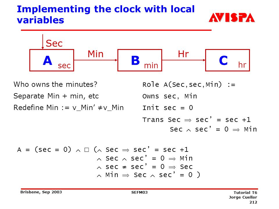 212 SEFM03 Tutorial T6 Jorge Cuellar Brisbane, Sep 2003 Implementing the clock with local variables Who owns the minutes? Separate Min + min, etc Rede
